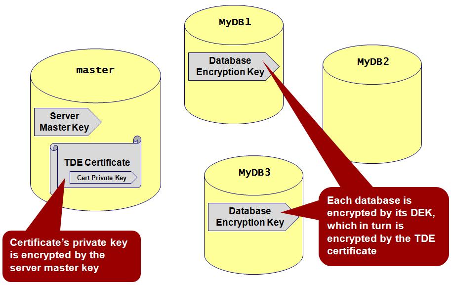 Storing data with encryption in wordpress database